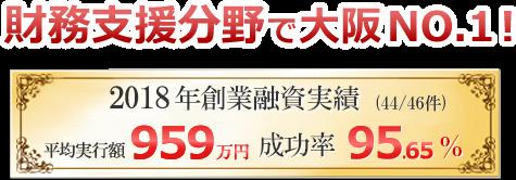平均実行額959万円 成功率95.65% 起業家向け財務支援分野で大阪NO.1